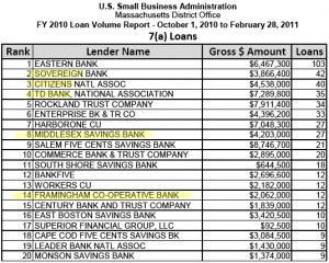chart - US SBA 7(a) Loans - top Framingham in top MA Lenders